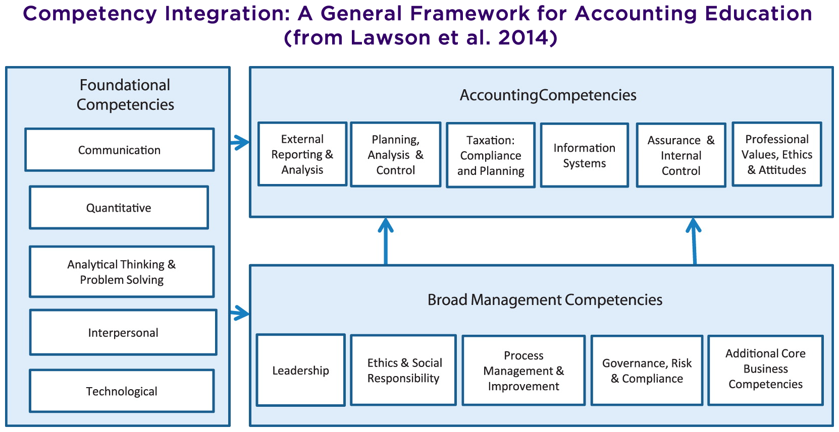 IMA-AAA Integrated Competency-Based Framework